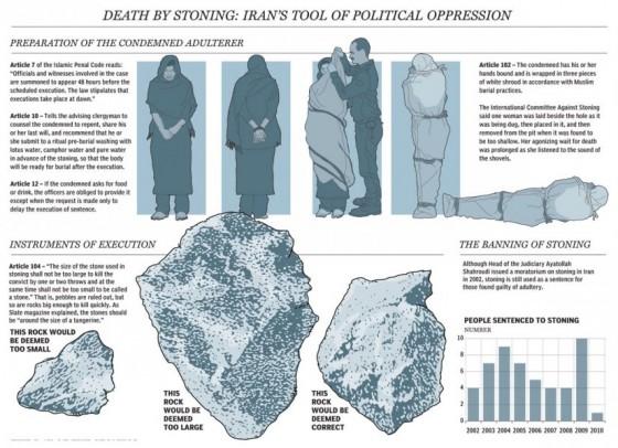 Steinigung im Islam