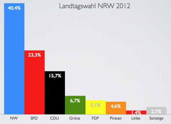 Landtagswahl plus Nichtwähler NRW 2012
