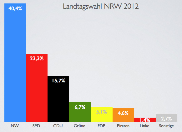 Wahlergebnis Nrw 2012